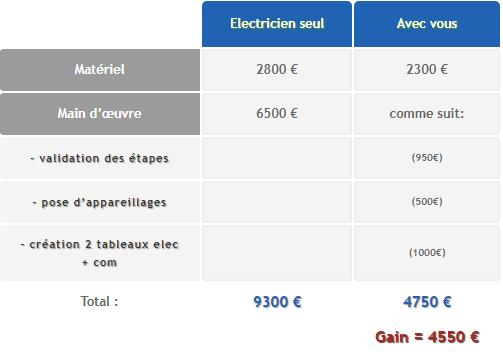 tableau coût électrique